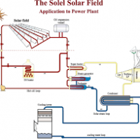 ZMZM for Scientific Industries and solar energy