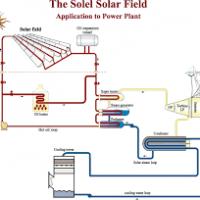 تجميع وتركيب وتسويق الواح طاقة شمسية