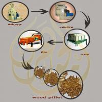 انتاج مكعبات الطاقة من نشارة الخ Project Picture
